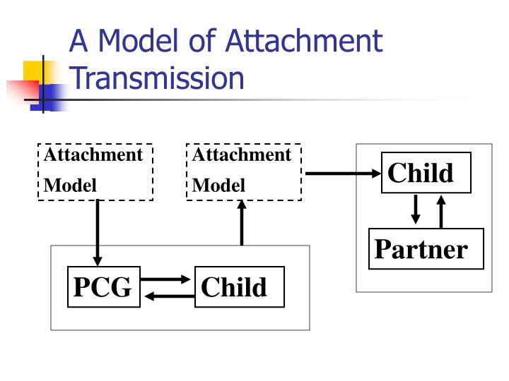 A Model of Attachment Transmission