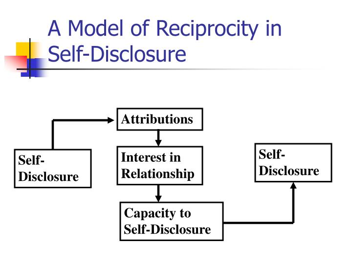 A Model of Reciprocity in