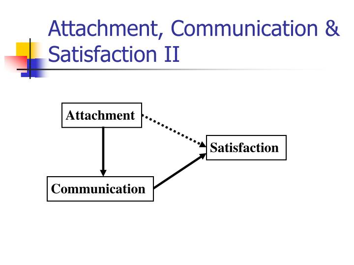 Attachment, Communication & Satisfaction II