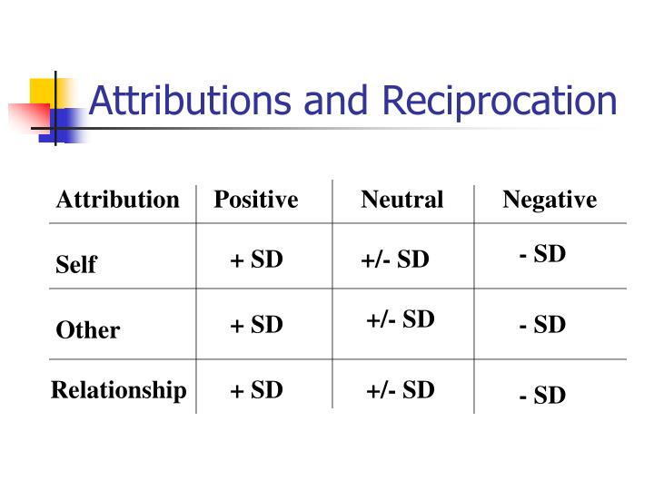Attributions and Reciprocation