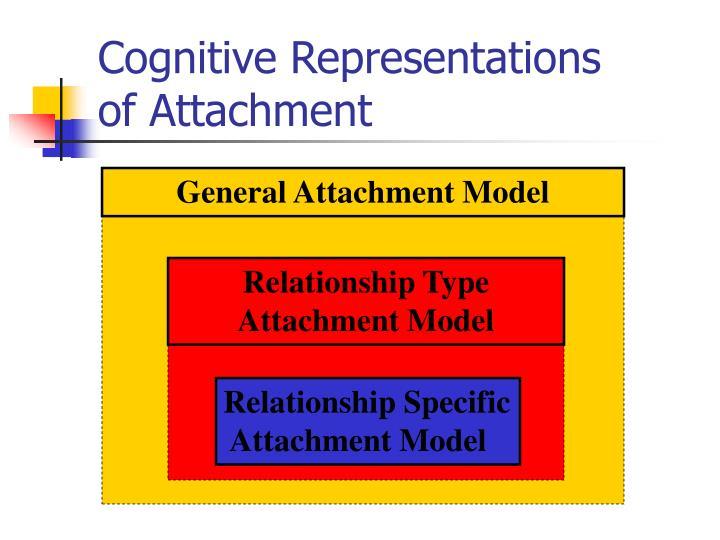 Cognitive Representations