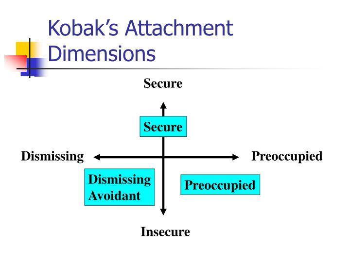 Kobak's Attachment Dimensions