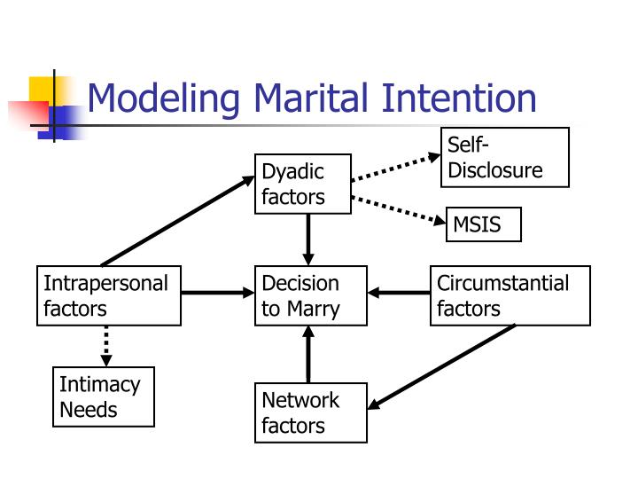 Modeling Marital Intention