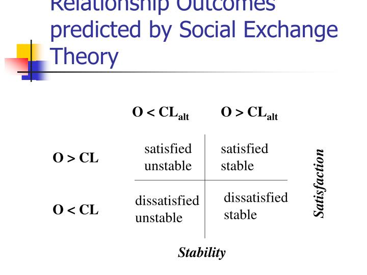 Relationship Outcomes predicted by Social Exchange Theory