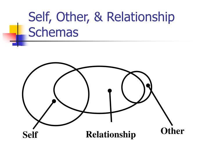 Self, Other, & Relationship Schemas