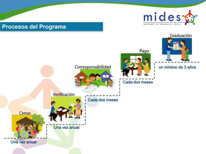Procesos del Programa