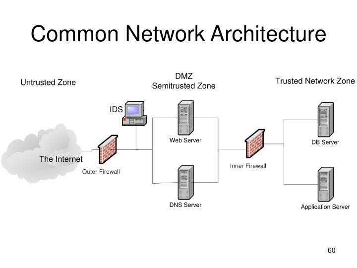 Common Network Architecture