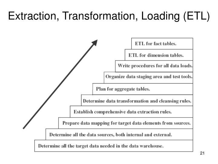 Extraction, Transformation, Loading (ETL)