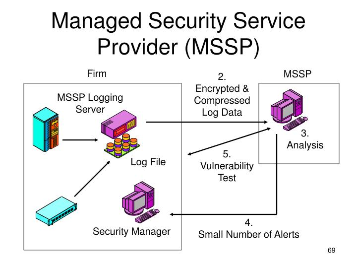 Managed Security Service Provider (MSSP)