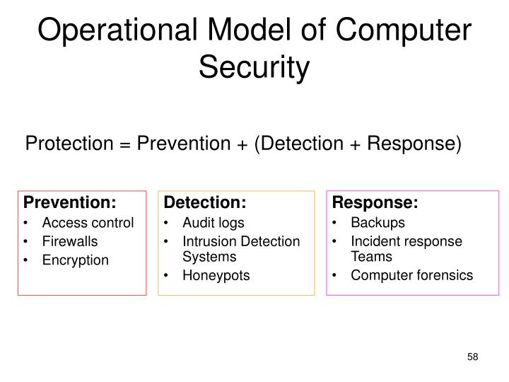 Operational Model of Computer Security