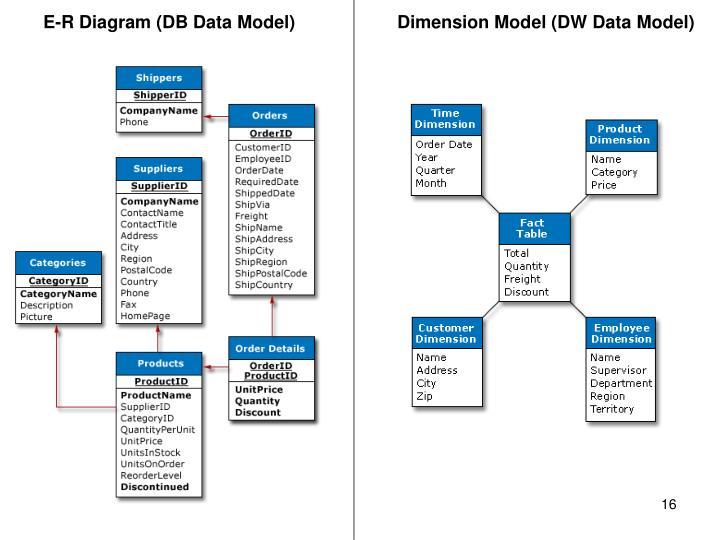 E-R Diagram (DB Data Model)