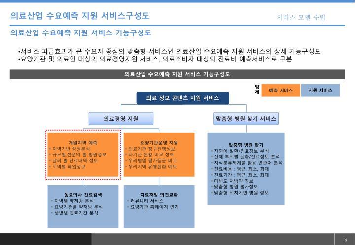 의료산업 수요예측 지원 서비스구성도