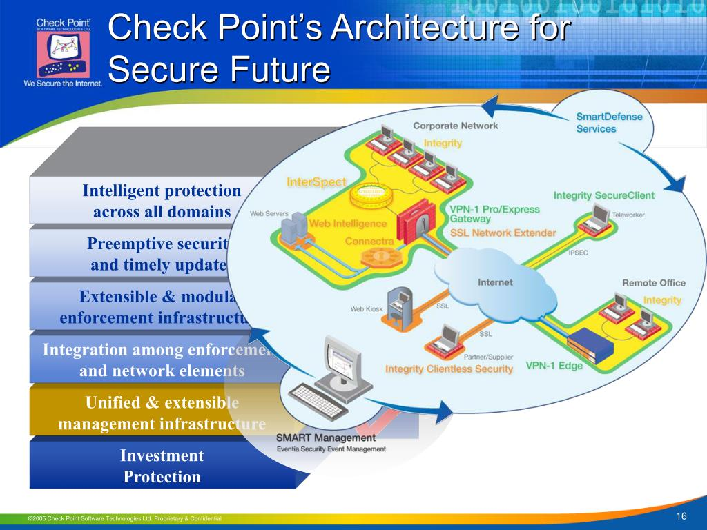 PPT - Adaptable Security Architecture: The Check Point's Difference