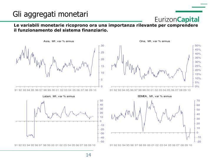 Gli aggregati monetari