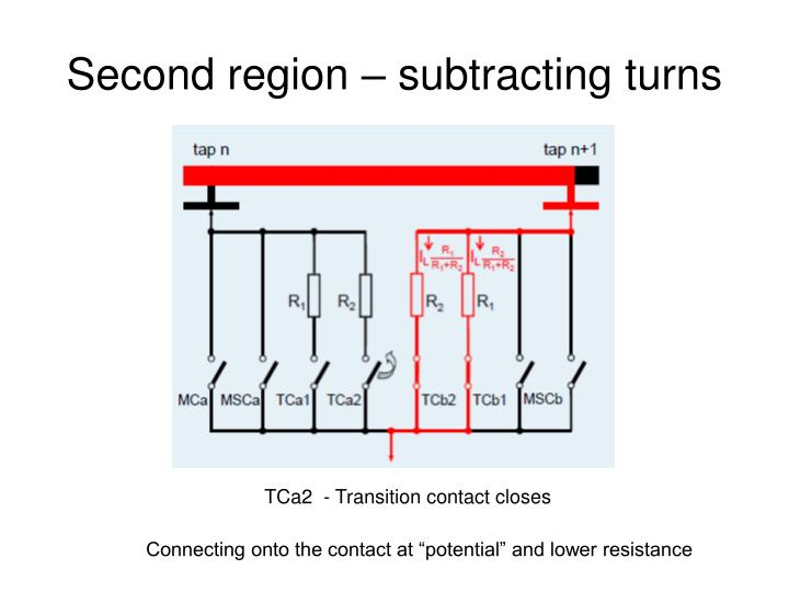 Second region – subtracting turns