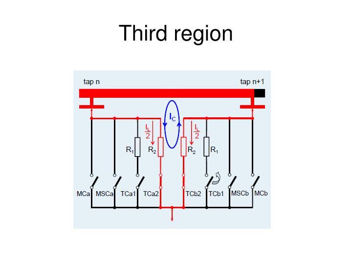 Third region