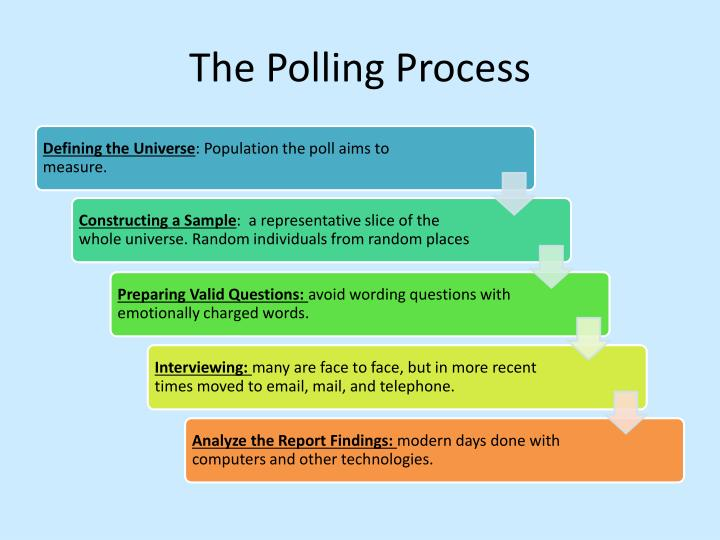 The Polling Process