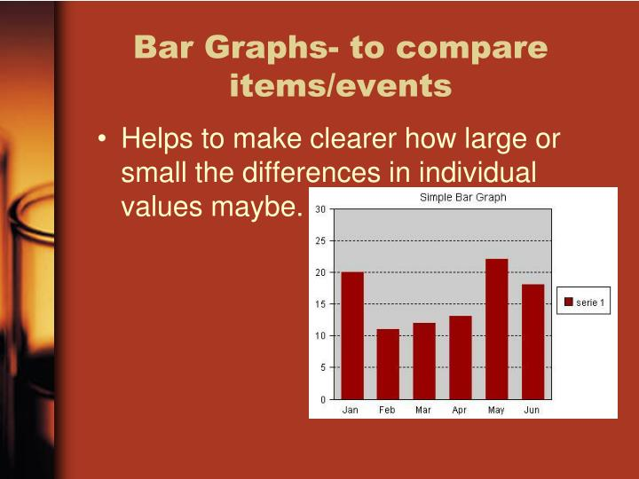 Bar Graphs- to compare items/events