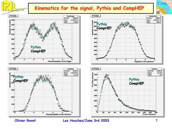 Kinematics for the signal, Pythia and CompHEP