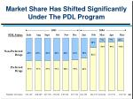 market share has shifted significantly under the pdl program