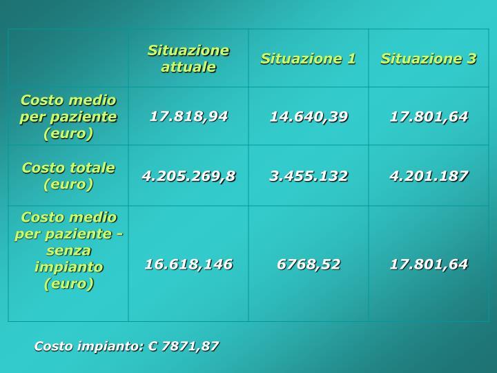 Costo impianto: € 7871,87