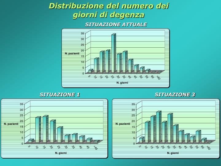 Distribuzione del numero dei giorni di degenza