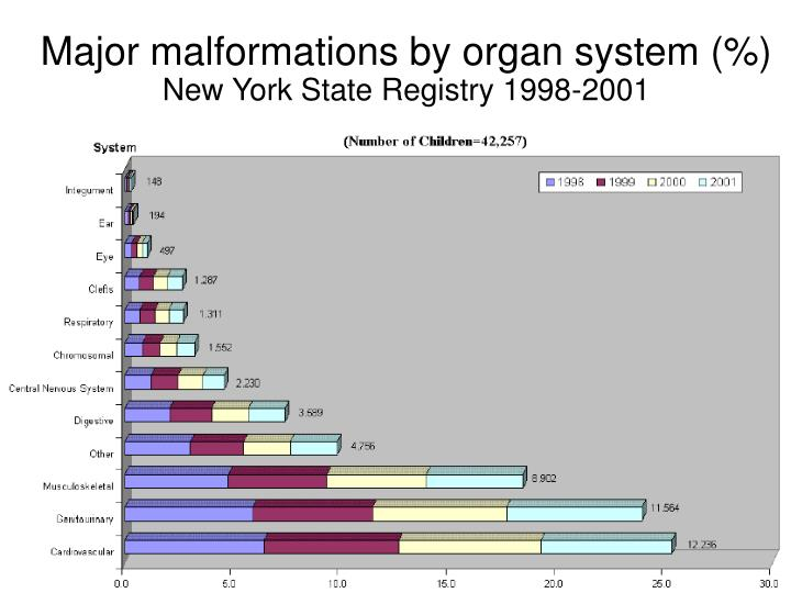 Major malformations by organ system (%)