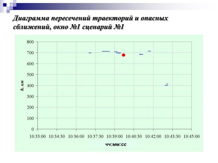 Диаграмма пересечений траекторий и опасных сближений, окно №1 сценарий №1