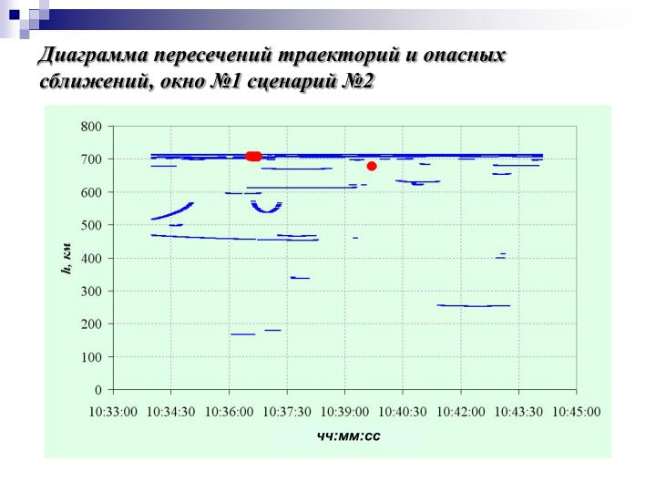 Диаграмма пересечений траекторий и опасных сближений, окно №1 сценарий №2