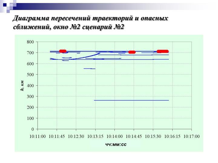 Диаграмма пересечений траекторий и опасных сближений, окно №2 сценарий №2