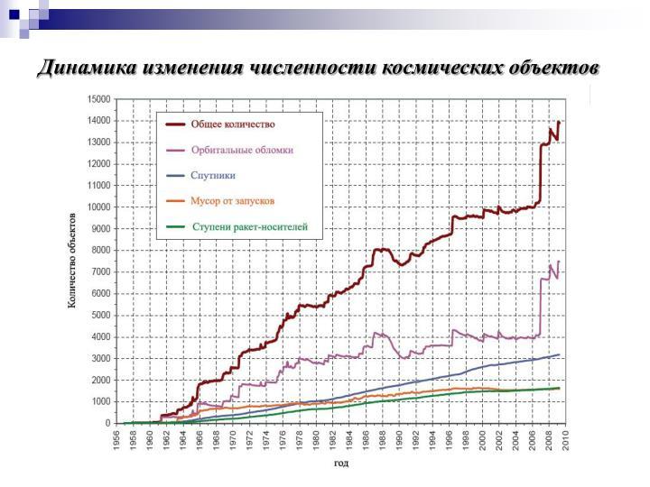 Динамика изменения численности космических объектов