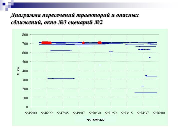 Диаграмма пересечений траекторий и опасных сближений, окно №3 сценарий №2
