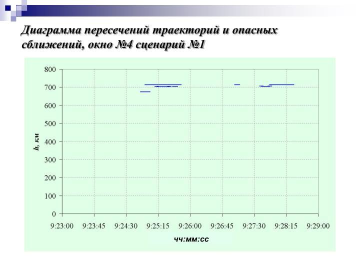 Диаграмма пересечений траекторий и опасных сближений, окно №4 сценарий №1