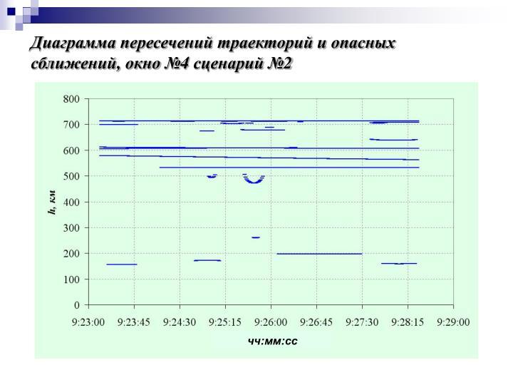 Диаграмма пересечений траекторий и опасных сближений, окно №4 сценарий №2