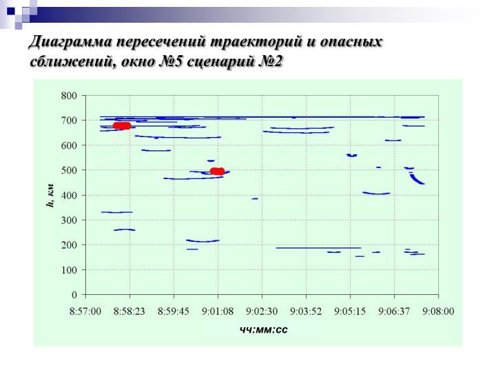 Диаграмма пересечений траекторий и опасных сближений, окно №5 сценарий №2