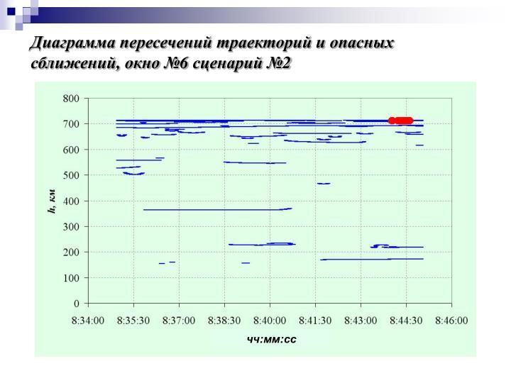 Диаграмма пересечений траекторий и опасных сближений, окно №6 сценарий №2