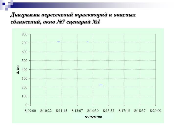 Диаграмма пересечений траекторий и опасных сближений, окно №7 сценарий №1