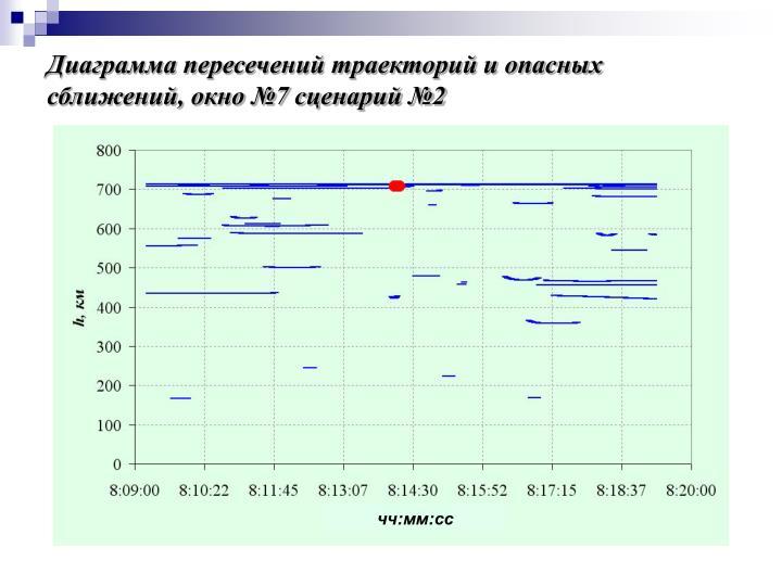 Диаграмма пересечений траекторий и опасных сближений, окно №7 сценарий №2