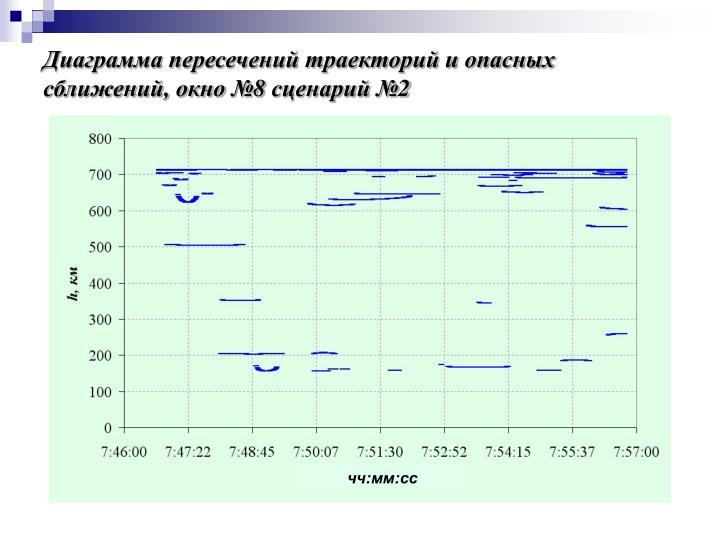 Диаграмма пересечений траекторий и опасных сближений, окно №8 сценарий №2