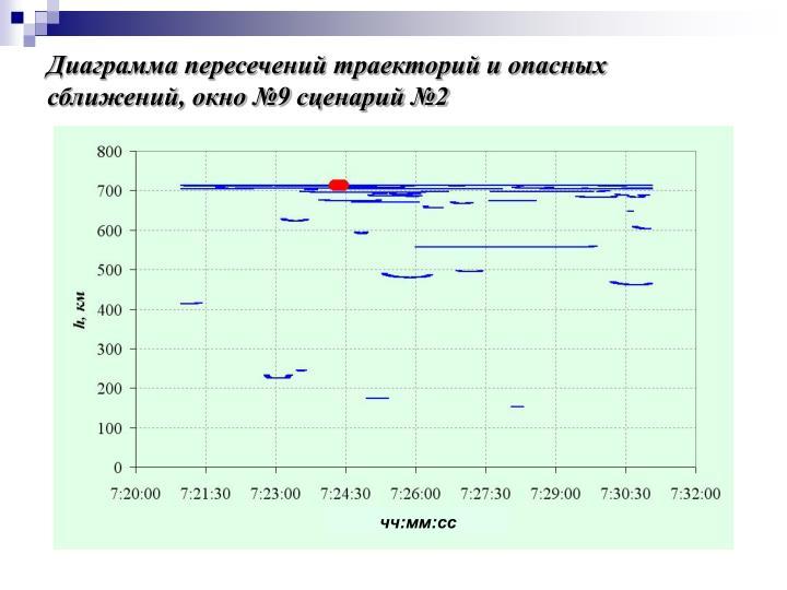 Диаграмма пересечений траекторий и опасных сближений, окно №9 сценарий №2