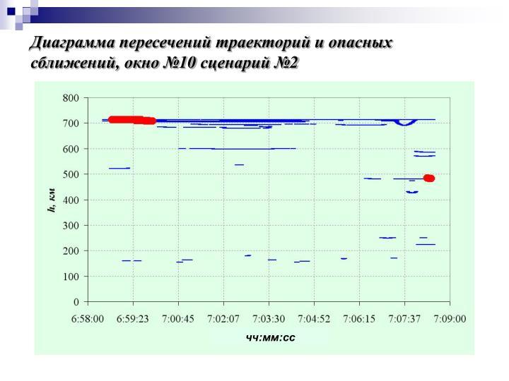 Диаграмма пересечений траекторий и опасных сближений, окно №10 сценарий №2