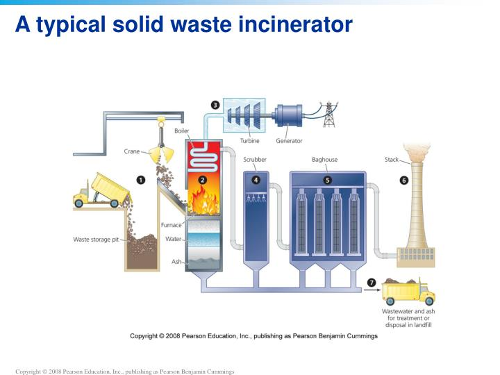 A typical solid waste incinerator
