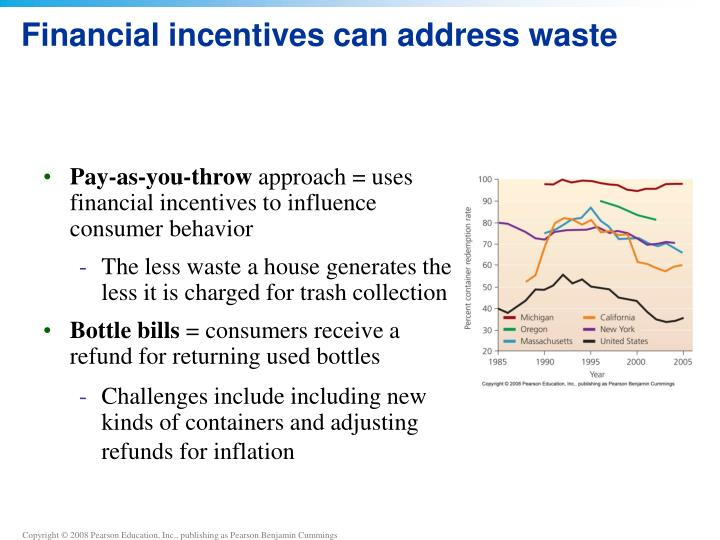 Financial incentives can address waste