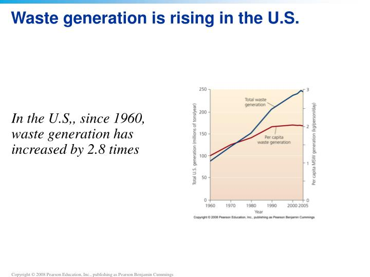 Waste generation is rising in the U.S.