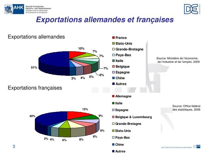 Ppt les relations conomiques franco allemandes chambre for Chambre de commerce tuniso allemande