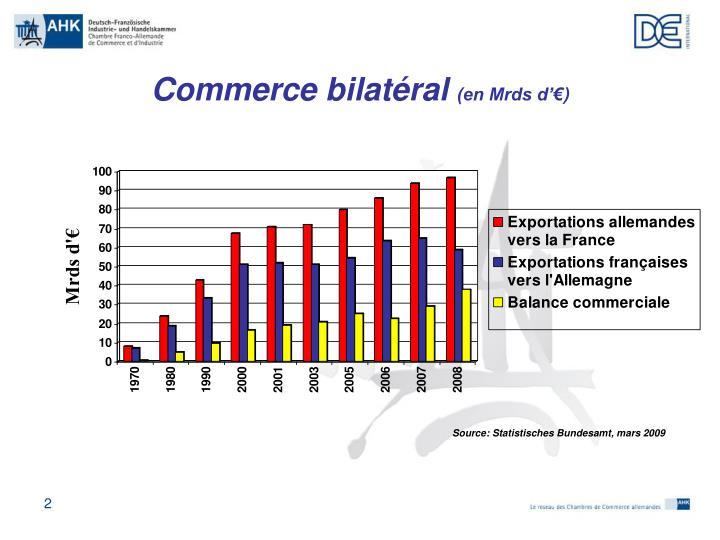 Ppt les relations conomiques franco allemandes chambre - Chambre franco allemande de commerce et d industrie ...