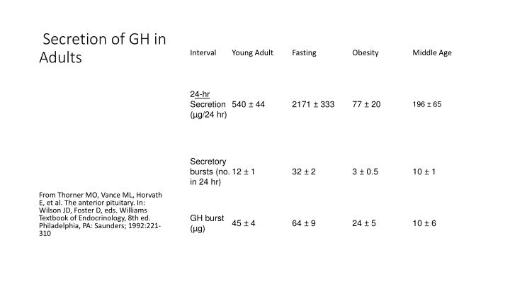 Secretion of GH in Adults