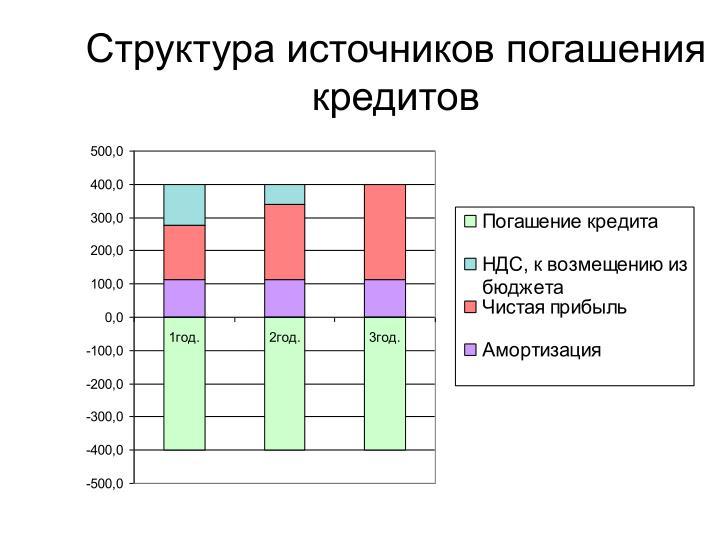 Структура источников погашения кредитов