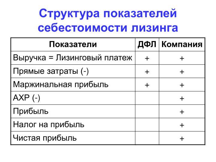 Структура показателей себестоимости лизинга