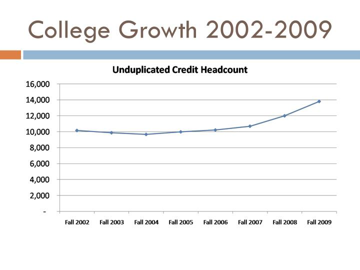 College Growth 2002-2009